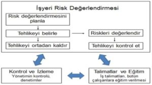 Risk Analiz Tablosu